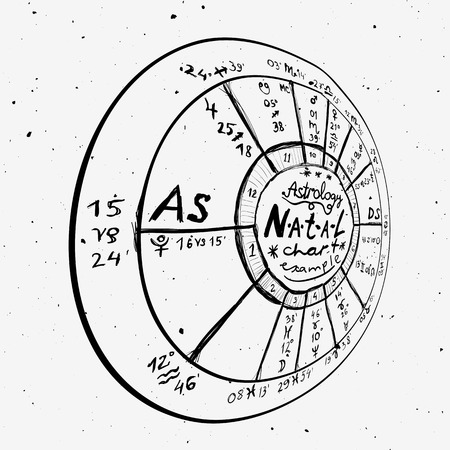 Astrology Background Example Of The Natal Chart The Planets
