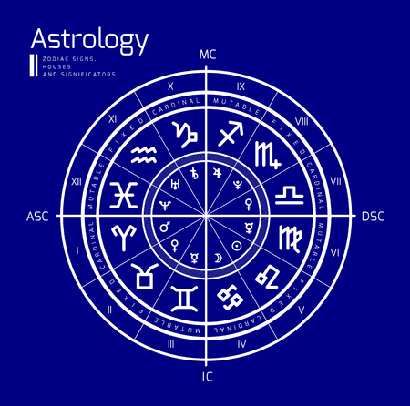 Astrology background. Natal chart, zodiac signs, houses and significators. Vector illustration Stock Illustratie
