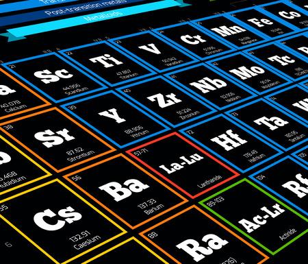 periodic: Periodic table of elements