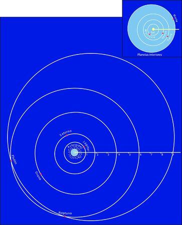 Planetary orbit Ilustrace