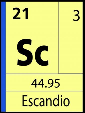 Escandio, periodic table