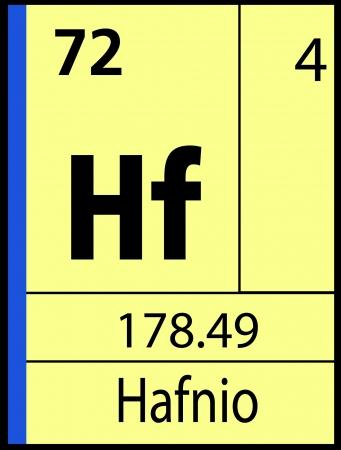 Hafnio, periodic table