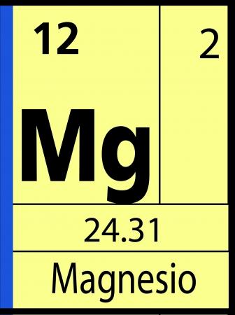 atomic symbol: Magnesio, periodic table