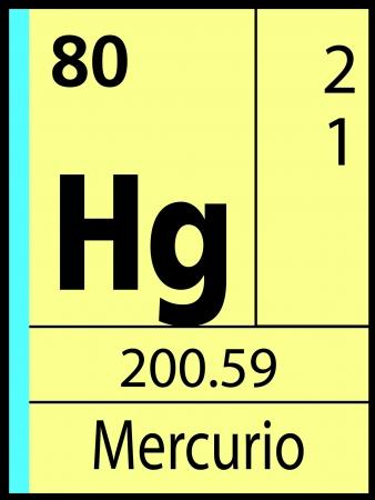 Mercurio, periodic table