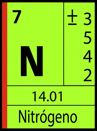 graphic flerovium: Nitrogeno, periodic table