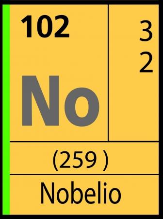 atomic symbol: Nobelio, periodic table