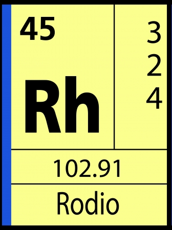 lanthanides: Rodio, periodic table