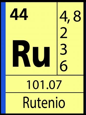 Rutenio, periodic table