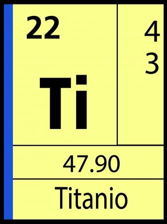 lanthanides: Titanio, periodic table