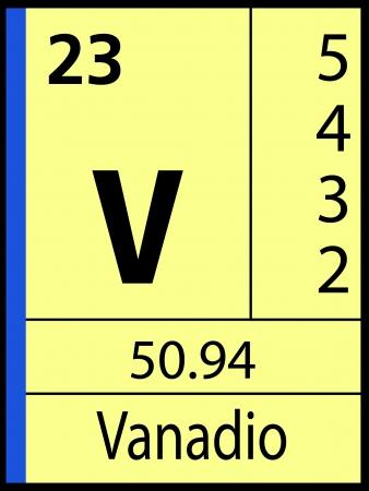 Vanadio, periodic table