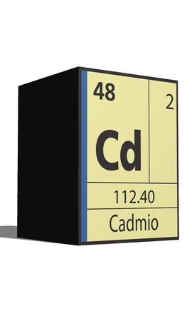 lanthanides: Cadmio, Periodic table of the elements