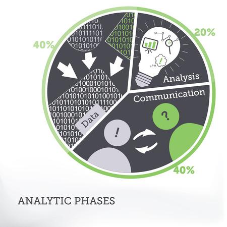 Breakdown of Analytic Phases