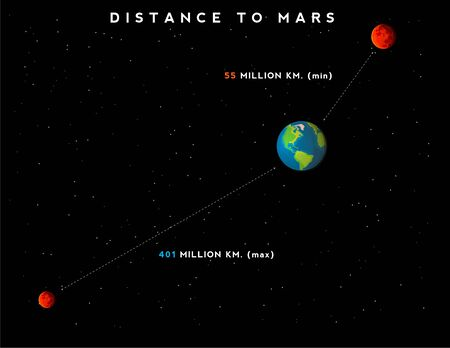 Infographic with minimum and maximum distance from Earth to Mars. Outar space with stars on background. Cartoon styled planets. Graphic stock image Ilustracja