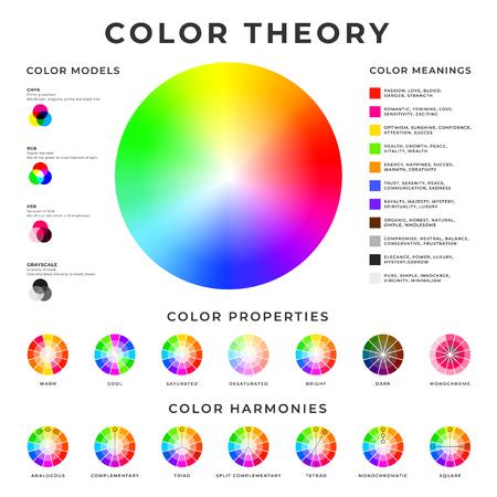 Farbtheorie-Plakat. Farbmodelle, Harmonien, Eigenschaften und Bedeutungen Memo-Poster-Design Vektorgrafik