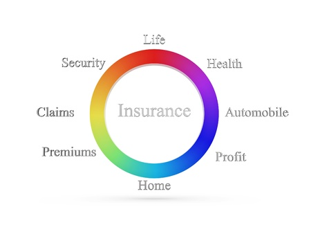 arrangement shows an insurance concept with health, life, auto, home, premium, claims, profit, and security labels.