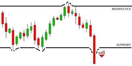 Candlestick graph for bearish trend  Break the support level