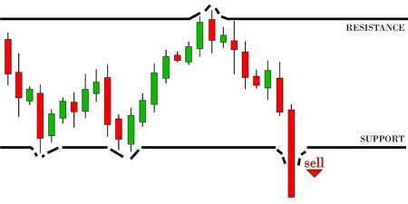 breakthrough: Candlestick graph for bearish trend  Break the support level