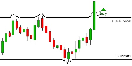 Candlestick graph of bullish trend  Break the resistance level Illustration