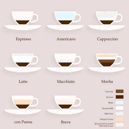 coffee types and their preparations, vector eps 10 illustration Vector