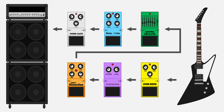 pedals: picture of guitar, guitar amplifyer and guitar pedals: overdrive, equalizer, delay, noice gate