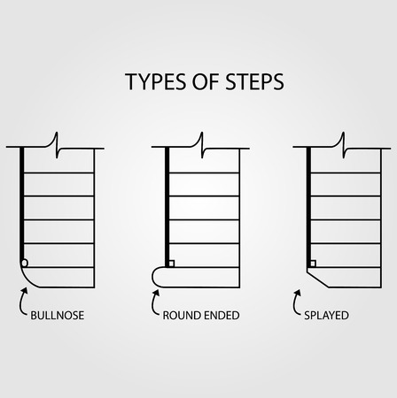 concrete stairs: Type of steps for stair design