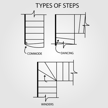 staircases: Type of steps for stair design