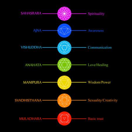 Ícones de chakras com cores respectivas