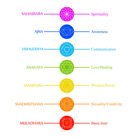 Chakra icons with respective colors, names and roles