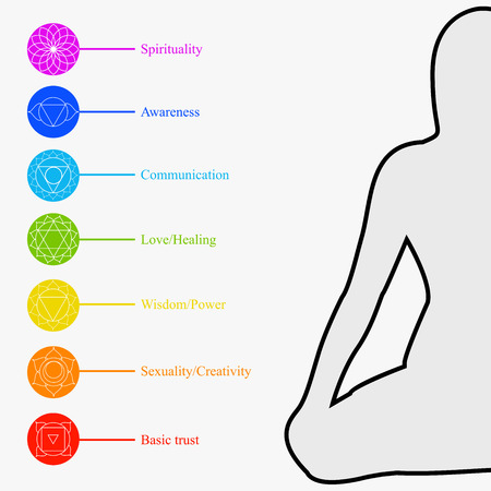 De zeven chakra's met hun respectieve kleuren en namen