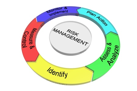 identify: Risk management circle illustration isolated on white background