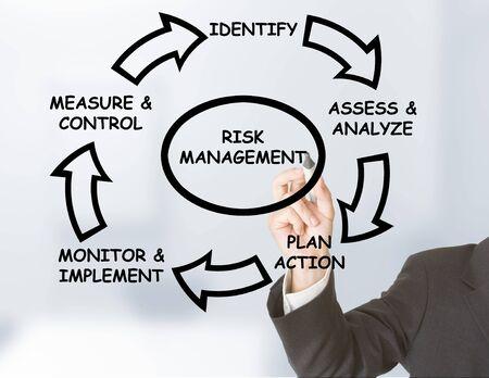 risk management: Businessman drawing risk management circle on transparent board