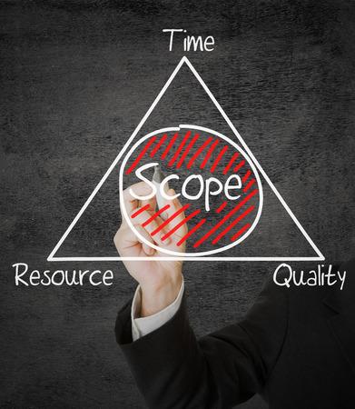 Businessman drawing Scope Management schema on transparent screen photo