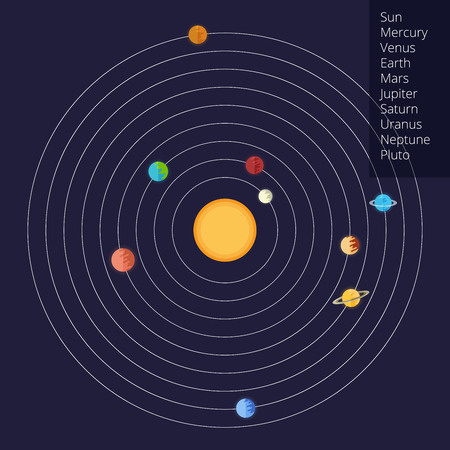 saturn rings: illustration of the solar system in a flat style.