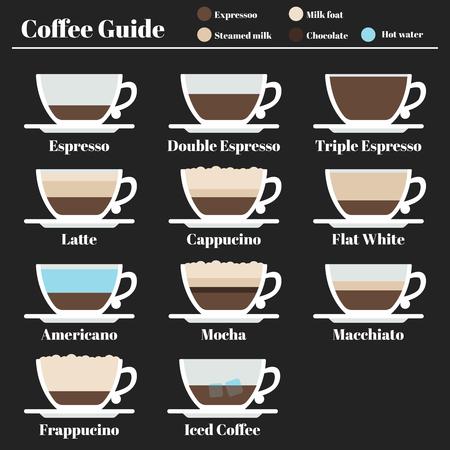 cappucino: Coffee guide. set hot drinks different method of preparation. Espresso, latte, cappucino, americano, mocha, macchiato, freppucino.