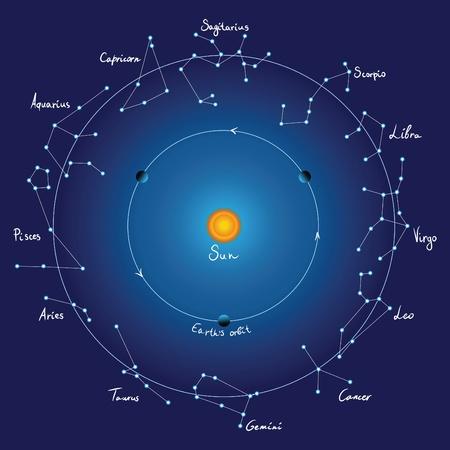 географический: Карта неба и зодиакальными созвездиями с названиями, вектор
