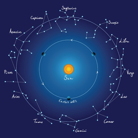 zodiac signs: sky map and zodiac constellations with titles, vector