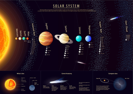 Detailed Solar system poster with scientific information vector Banco de Imagens - 41562573