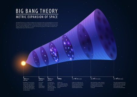 expansion: Big bang theory - description of past, present and future, detailed vector Illustration