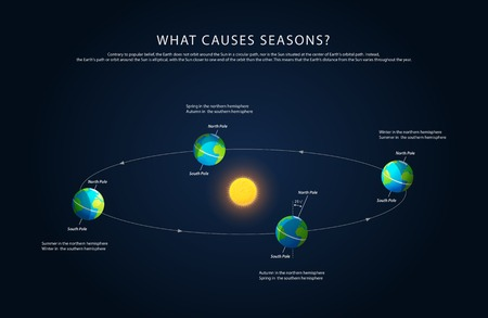 Earth rotation and changing seasons, realistic vector Ilustração