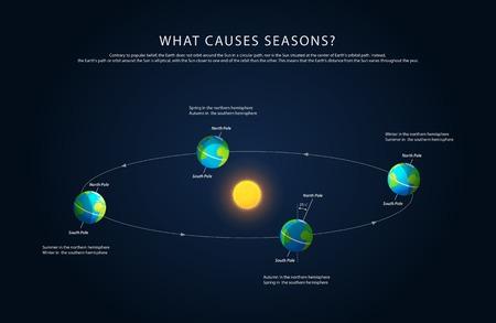 Erdrotation und Wechsel der Jahreszeiten, realistische Vektor-