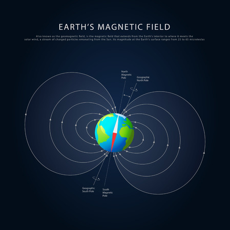 planet earth: Earths magnetic field with axis info, colored vector