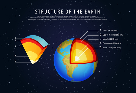 earth core: structure of the earth infographic vector