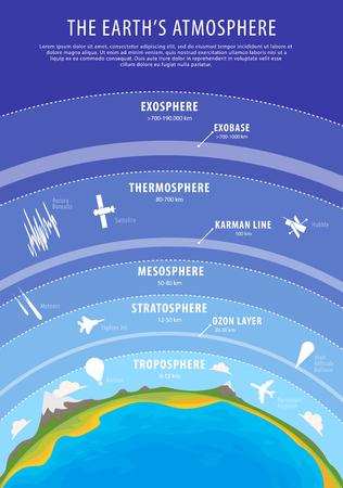 教育ポスター - 地球大気の垂直 beckground