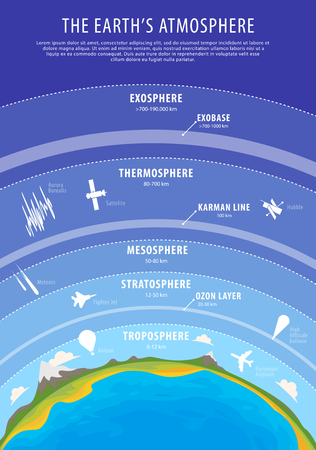 ozone layer: Education poster - earth atmosphere  vertical beckground