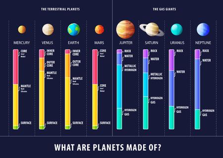 Geologische Struktur der Planeten inforgaphic Plakat