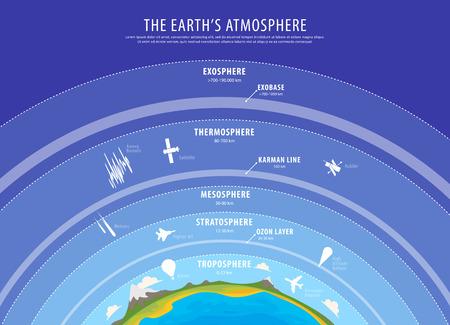 atmosfera: Cartel de la educación - de tierra en atmósfera de vectores verticales beckground Vectores