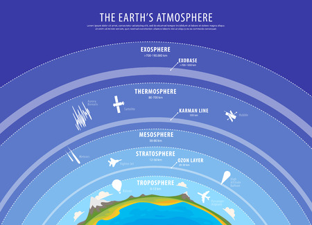 atmosphere: Education poster - earth atmosphere vector vertical beckground