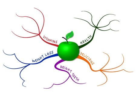 mapping: Apple in mind map which represents the five main reasons for eating apples Illustration