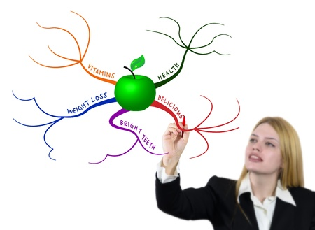 mindmap: Una mujer joven dibuja el mapa mental de colores con manzana verde Foto de archivo