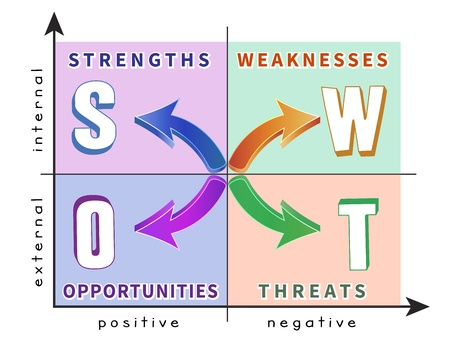 swot analysis: Colorful diagram of SWOT analysis in the coordinate system